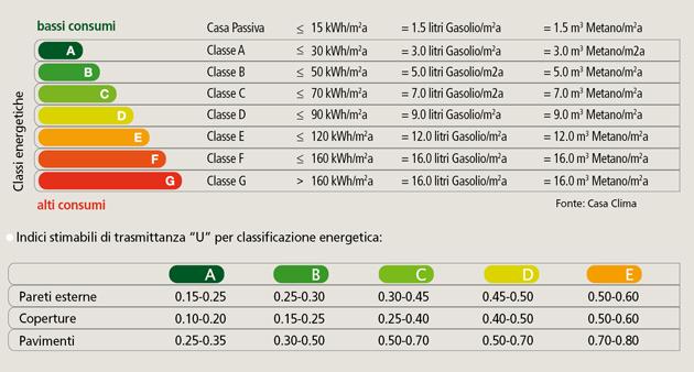Tabella certificazione energetica